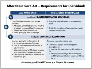 Individual Mandate | Tribal Health Reform Resource Center